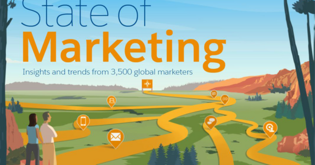 10 Key Takeouts from the 2017 State of Marketing Report featured image