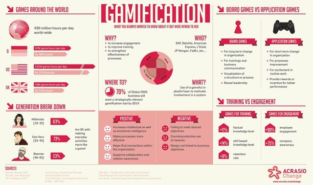 Just how Productive is Gamification? featured image