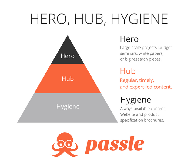 Hero, Hub & Hygiene - a content strategy for Professional Services Firms featured image