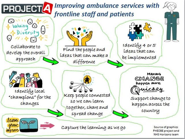 Harnessing the Power of Front-Line Ambulance Staff - Reflections on the Launch of #ProjectA featured image