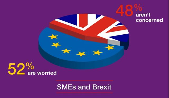SMEs seek clarity on key Brexit concerns featured image
