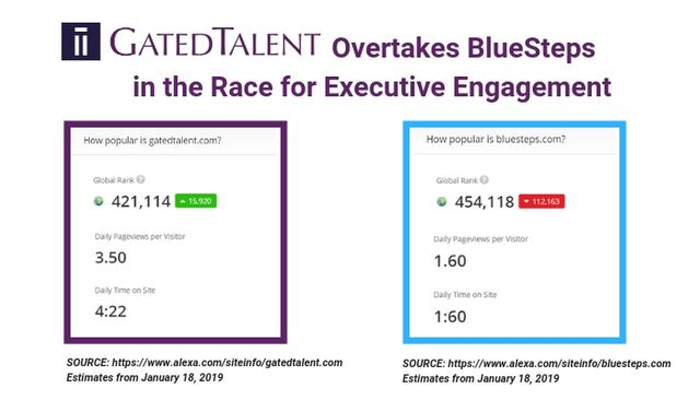 GatedTalent Overtakes BlueSteps In The Race For Executive Engagement featured image