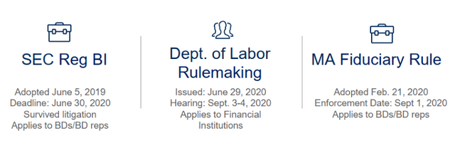 Massachusetts Fiduciary Rule Enforcement Mandate Begins Today, September 1, 2020 featured image