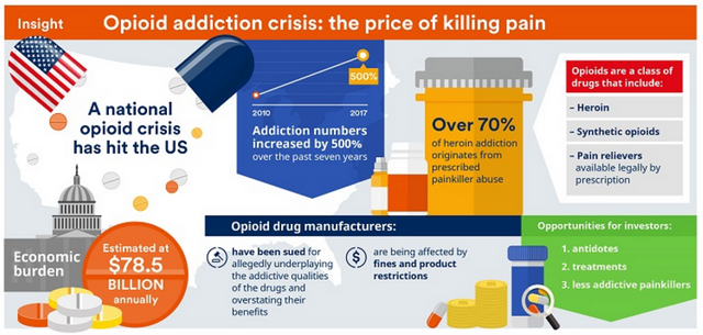Opioid addiction - to date largely untreated, but can AI and other tech solutions change all of that? featured image