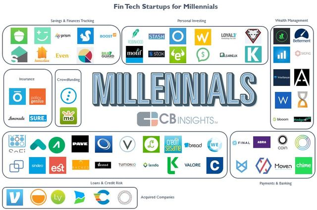 Millennial Personal Finance: 63 Fintech Startups Targeting Millennials featured image