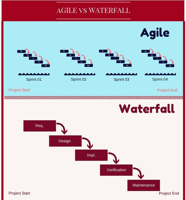 The Pros and Cons of Agile Product Roadmaps featured image