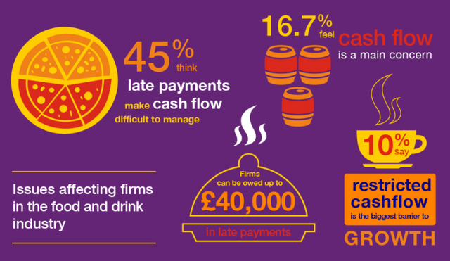 Managing cash flow in the food and drink industry featured image