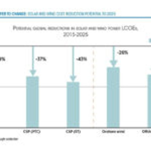 Average Cost Of Solar & Wind Could Drop By 59% By 2025, Says IRENA featured image