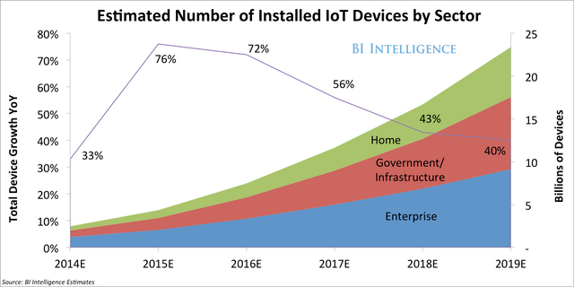 The 'Internet of Things' Will Be The World's Most Massive Device Market And Save Companies Billions featured image