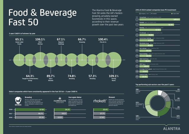 Food & Beverage Fast 50 - the past, the present and the future featured image