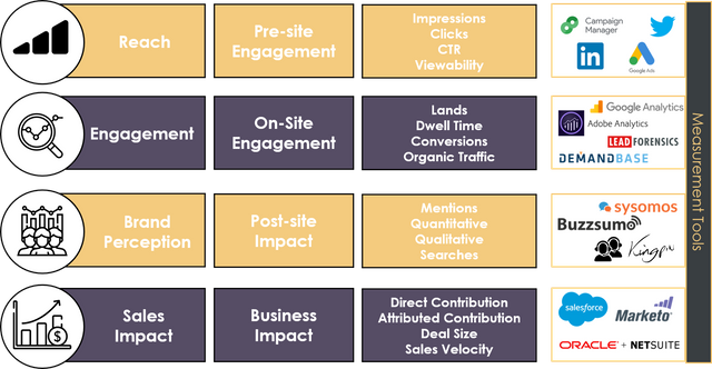The B2B brand KPI and measurement cheat sheet featured image