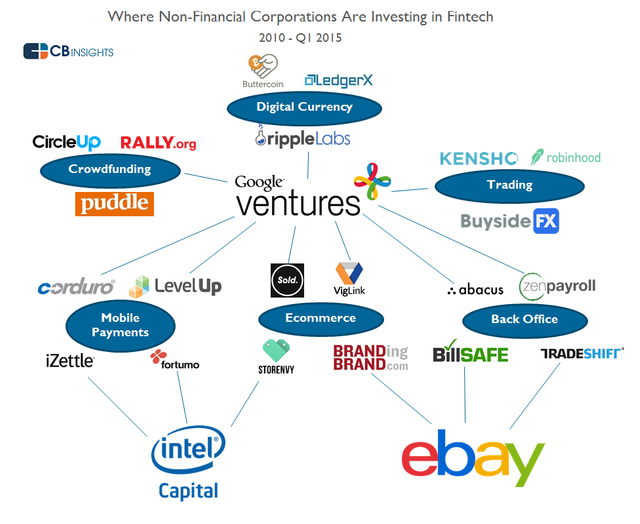 Google, Intel and Other Tech Companies Attack Fin Tech as Corporate Interest in Space Jumps 176% featured image