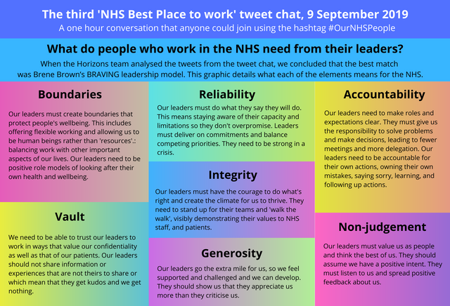 Outcomes and Outputs from the third #OurNHSPeople tweet chat, 9th September 2019 featured image
