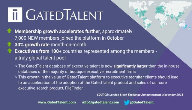 GatedTalent Continues Growth in Member Numbers featured image