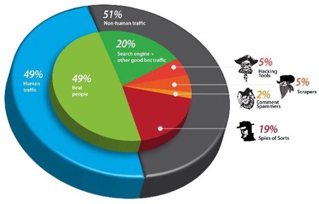 51% of Internet Traffic is Non Human - WTF! featured image