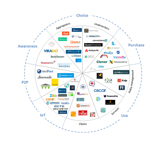 The future of insurance is InsurTech featured image