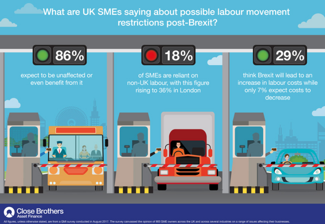 Little impact anticipated for UK SMEs if free movement of labour is restricted post-Brexit featured image