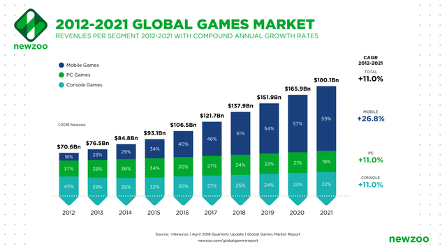 Report Signals Growth for Games Industry featured image