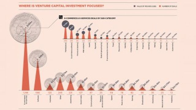 Marketplaces dominated investment in 2015 featured image