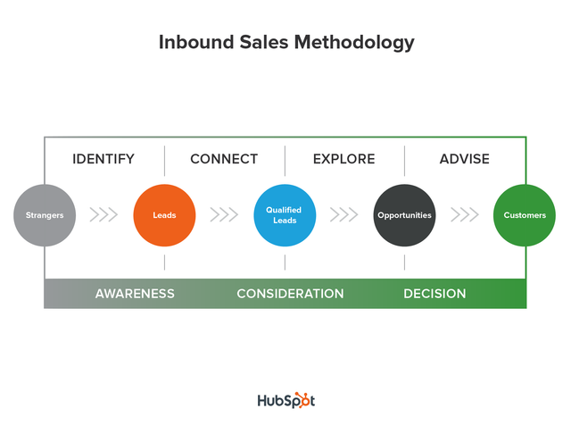 Inbound Sales Training - free online course featured image