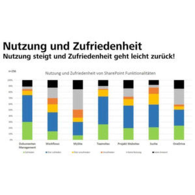 SharePoint - Ein austauschbares Produkt? featured image