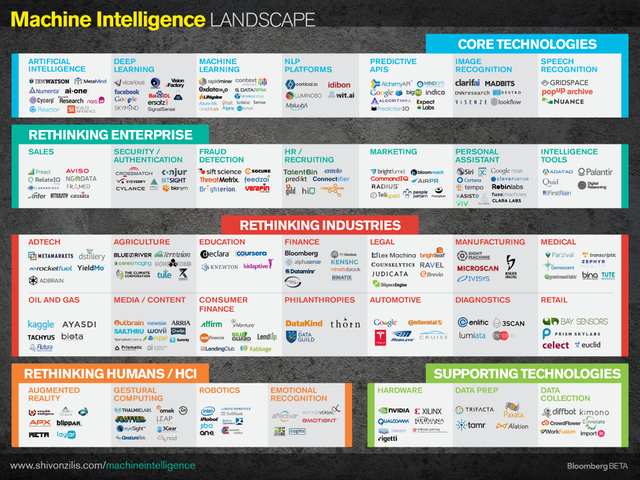 The Current State of Machine Intelligence featured image
