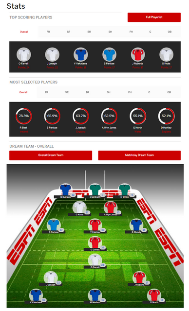 Best isn't Best - Selecting the Perfect RUGBY 6 Nations Fantasy Team featured image
