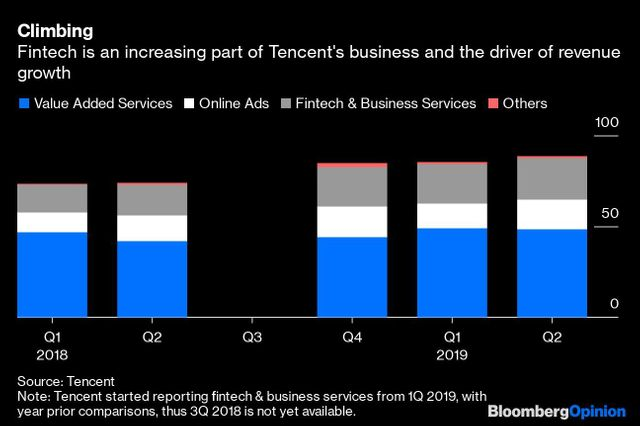 (Opinion) Tencent spinning off its fintech unit could unlock as much as $230b in value featured image