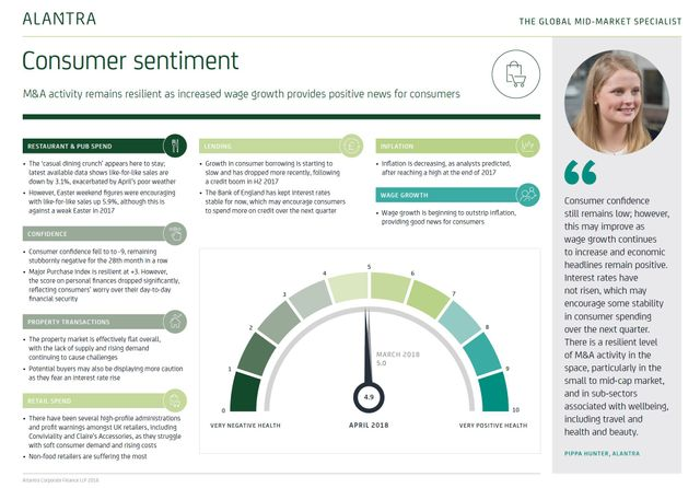 Alantra's consumer sentiment barometer featured image