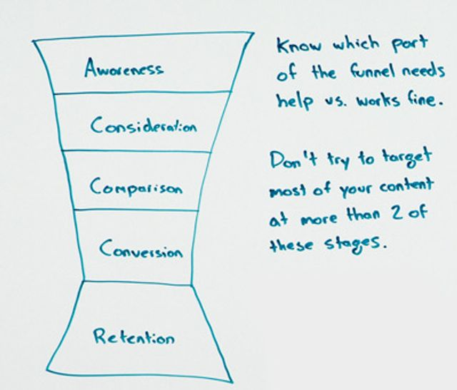 Focus or Fail: The Big B2B Content Slip Ups featured image