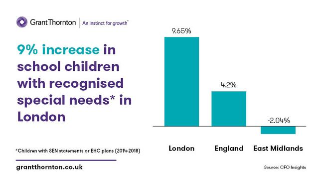 3% of school children in England have SEN statements or Education, Health and Care plans featured image
