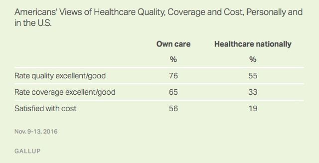 Troubling Statistics About How Americans View Healthcare featured image