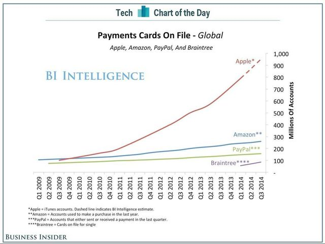 Apple Has Nearly A Billion Payment Cards On File featured image