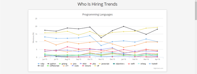 TECH - Who's hiring what?  (according to Hacker News) featured image