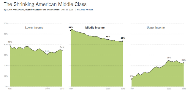 The Shrinking American Middle Class featured image