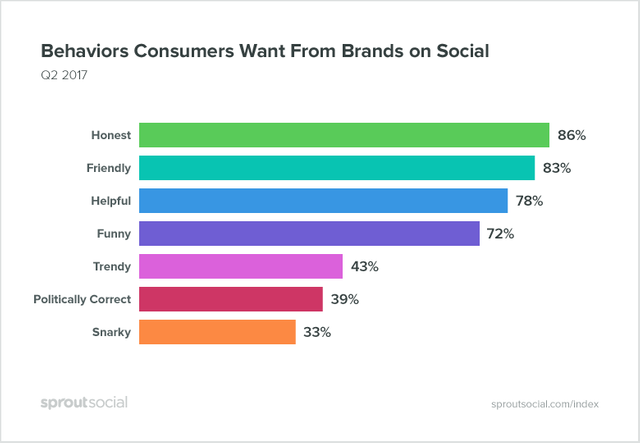 Honesty is No.1 trait for brands on Social Media featured image