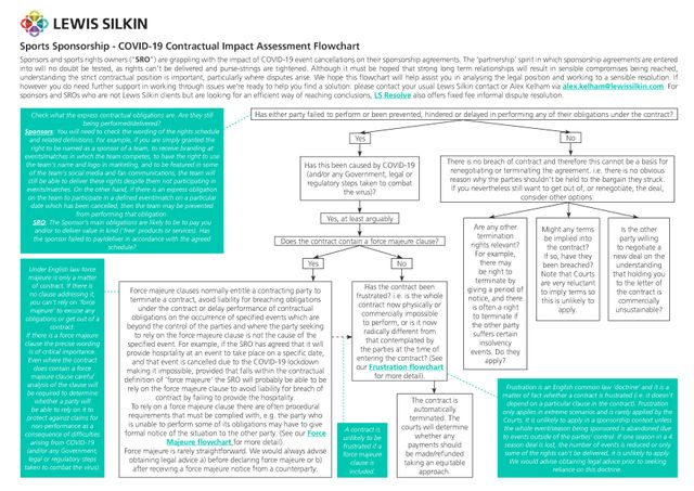 Sports Sponsorship - COVID19 Contractual Impact Assessment Flowchart featured image