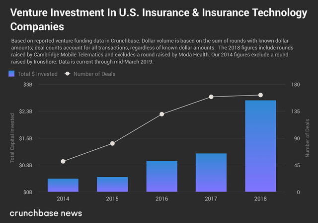A record $2.5B went to US insurance startup deals last year, and big insurers are in all the way featured image