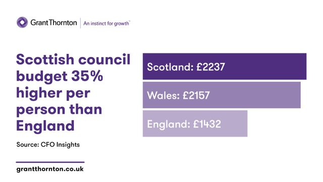 Scottish council budget 35% higher per person than England featured image