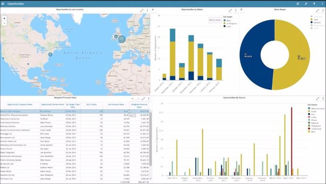 Unleash dashboard insights featured image
