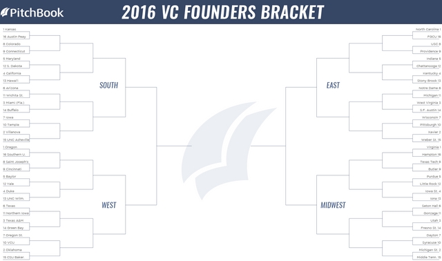 PitchBook's 2016 VC Founders Bracket featured image