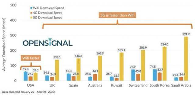 U.S. lags behind 7 leading 5G countries in download speeds featured image
