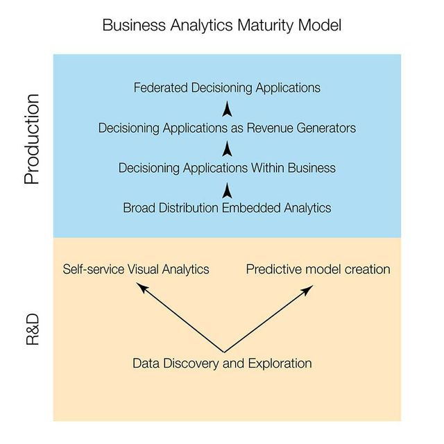 Measure your position in the Business Analytics Maturity Model featured image