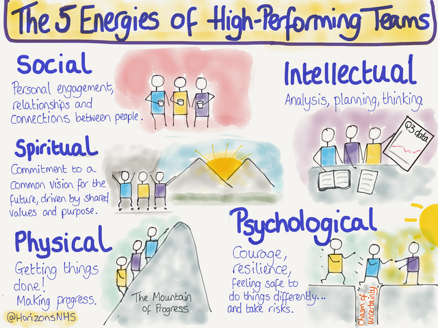Coaching NHS leaders to build energy for change featured image