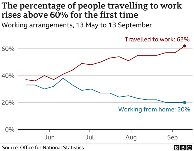 New Covid-19 Restrictions: People in England should work from home if they can featured image