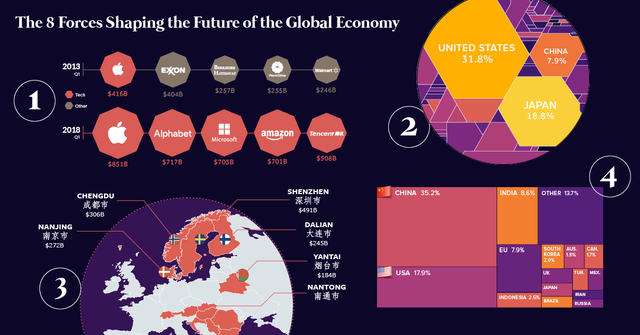 8 major forces shaping the future of the global economy featured image