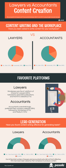 Lawyers vs Accountants: the content creation battle featured image