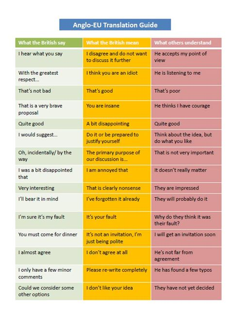 What the British say, what the British mean... featured image