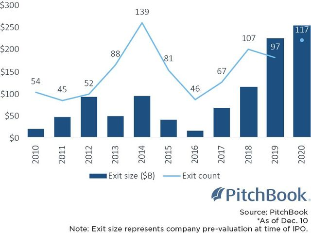 IPO Boom Continues to Benefit Venture-Backed Companies featured image