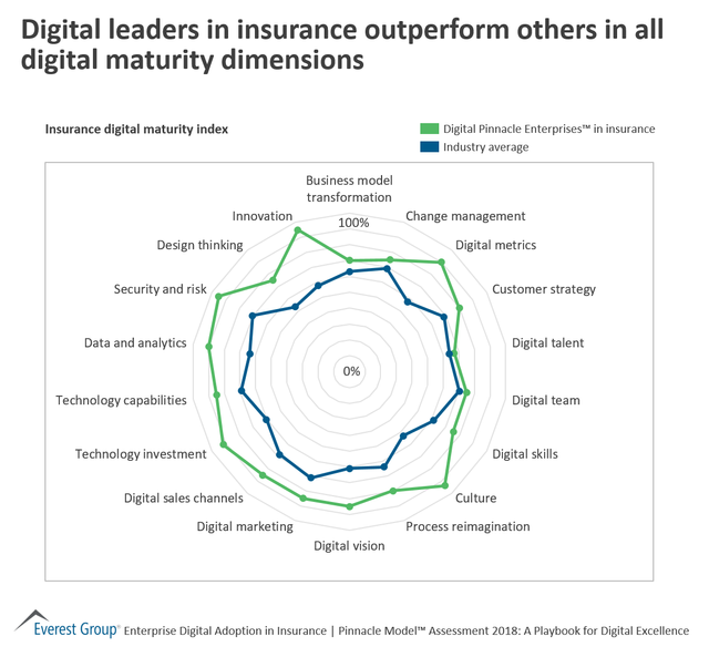 Biggest gaps between Digital Leaders & Average Insurers? You may be surprised featured image
